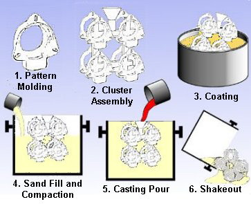 17 Different Ways To Molding A Part Argo Mold Limited